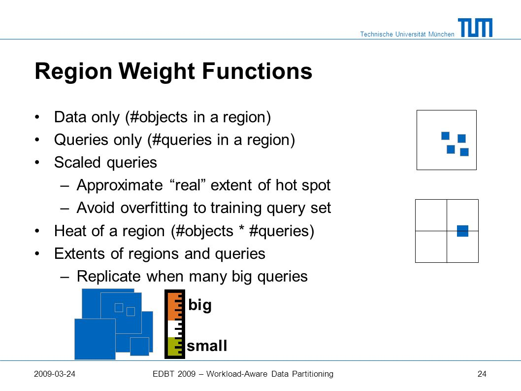 Region Weight Functions