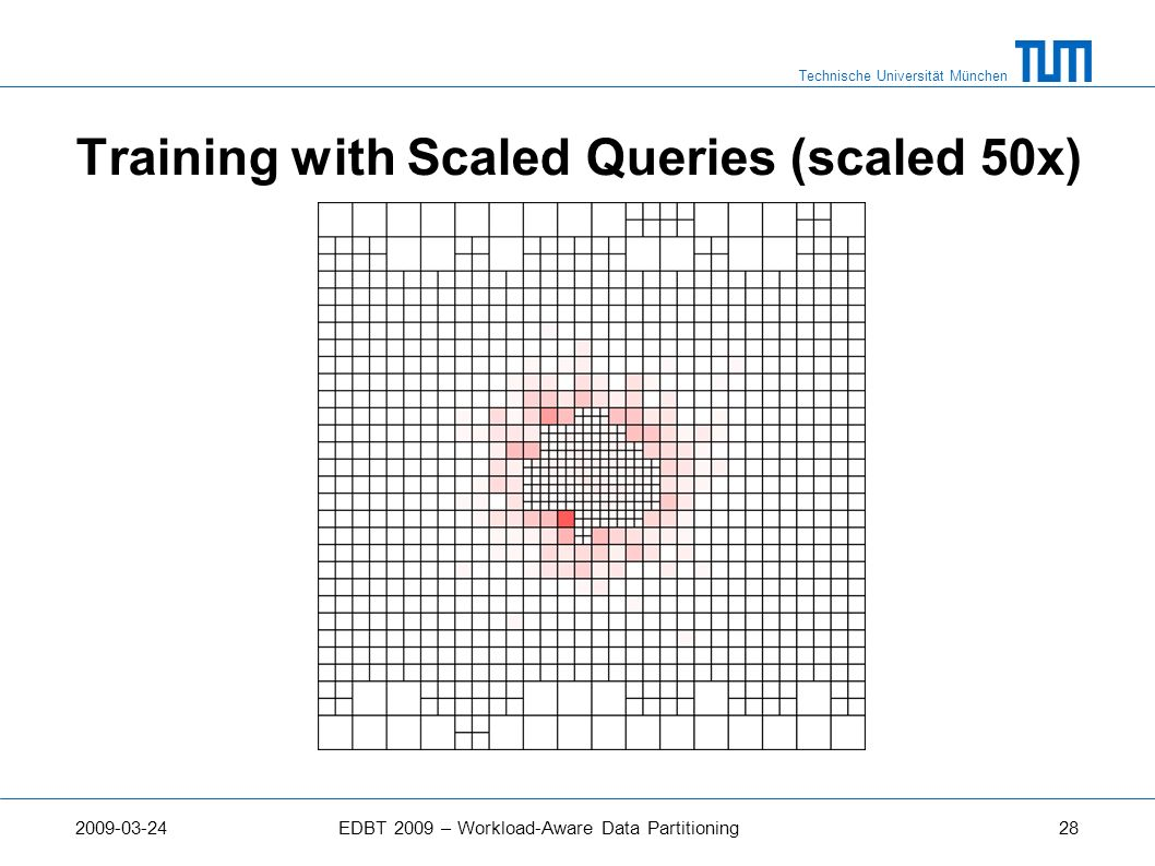 Training with Scaled Queries (scaled 50x)