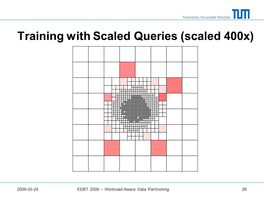 Training with Scaled Queries (scaled 400x)