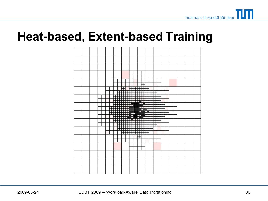 Heat-based, Extent-based Training