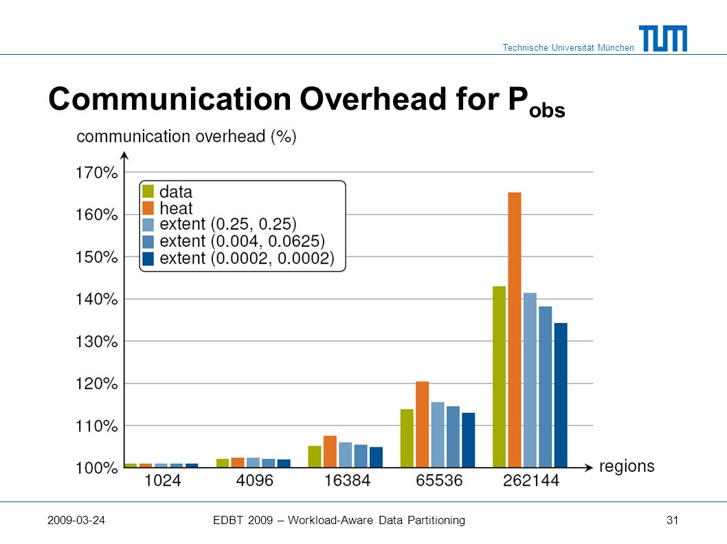 Communication Overhead for Pobs