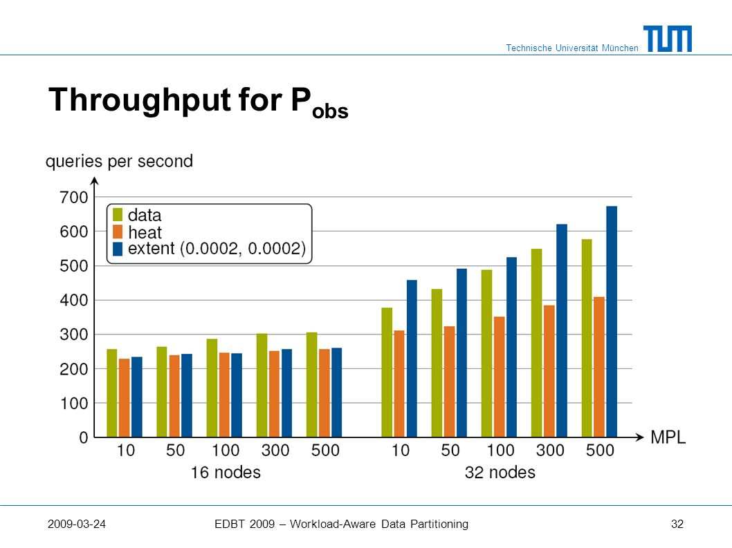 Throughput for Pobs 2009-03-24 EDBT 2009 – Workload-Aware Data Partitioning