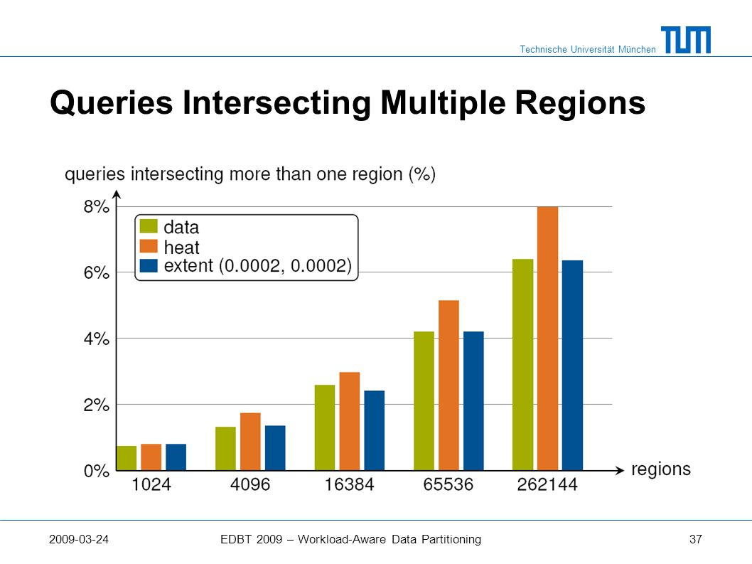 Queries Intersecting Multiple Regions