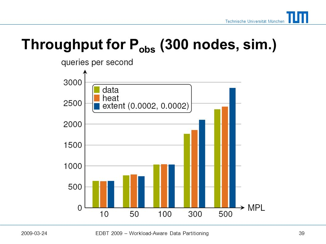 Throughput for Pobs (300 nodes, sim.)