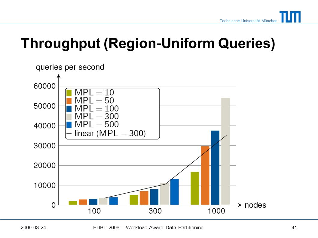 Throughput (Region-Uniform Queries)