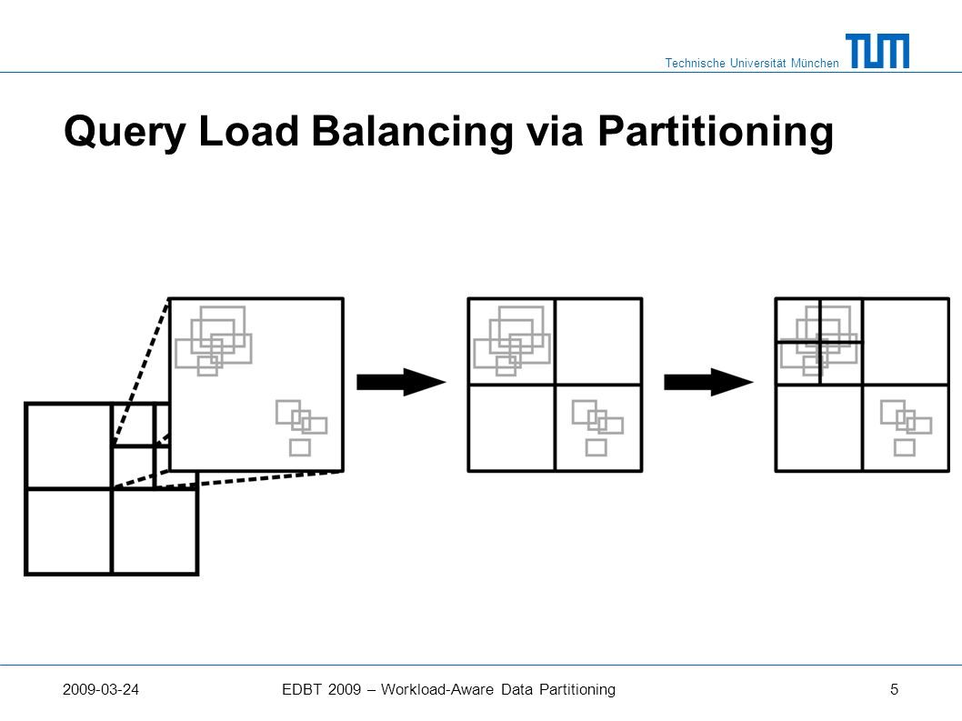 Query Load Balancing via Partitioning