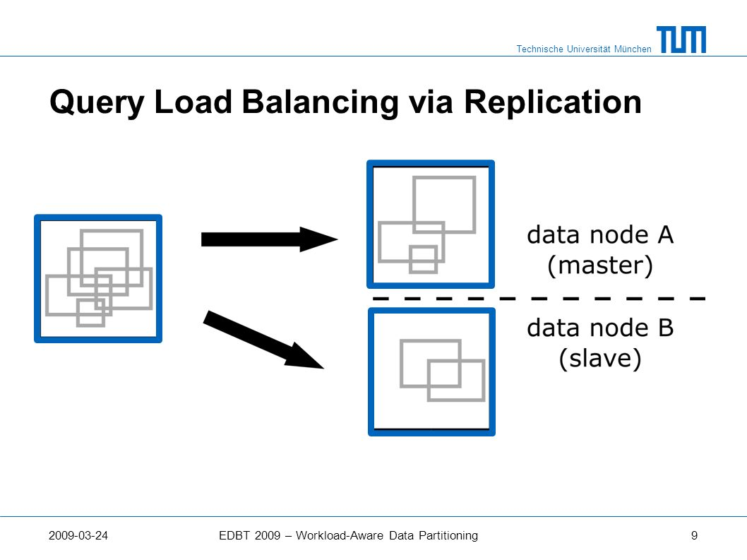 Query Load Balancing via Replication