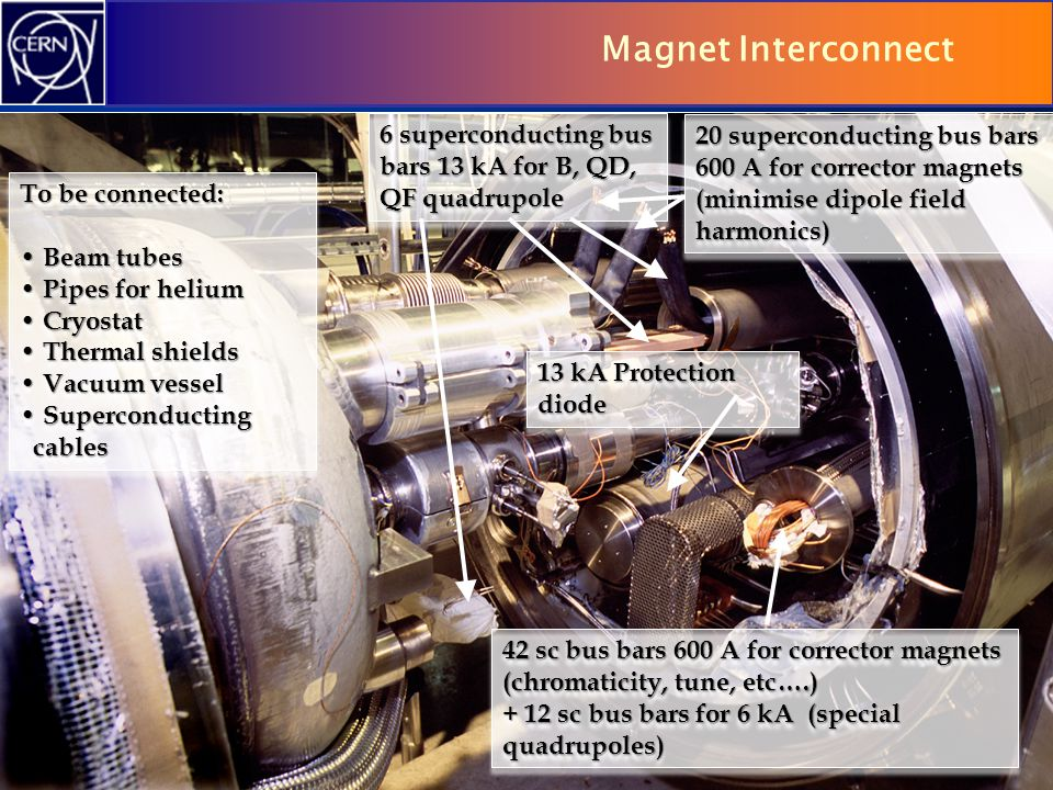 Magnet Interconnect 6 superconducting bus bars 13 kA for B, QD, QF quadrupole.