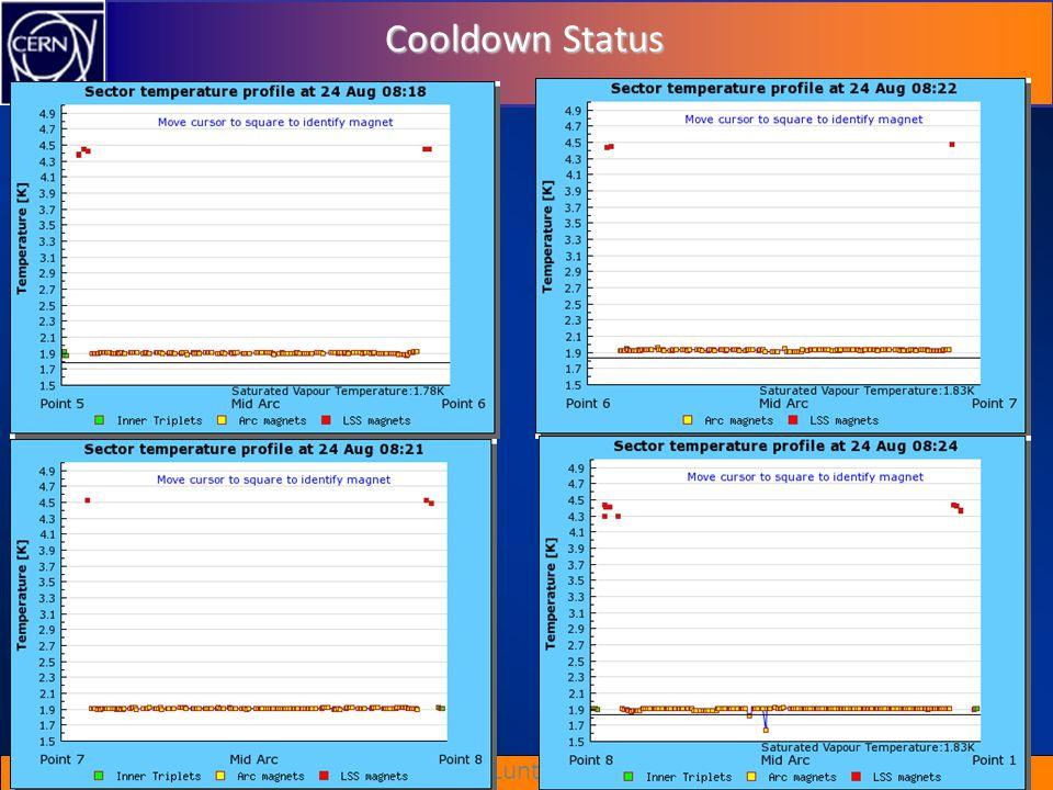 Cooldown Status