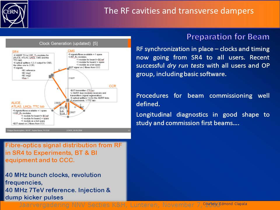 The RF cavities and transverse dampers