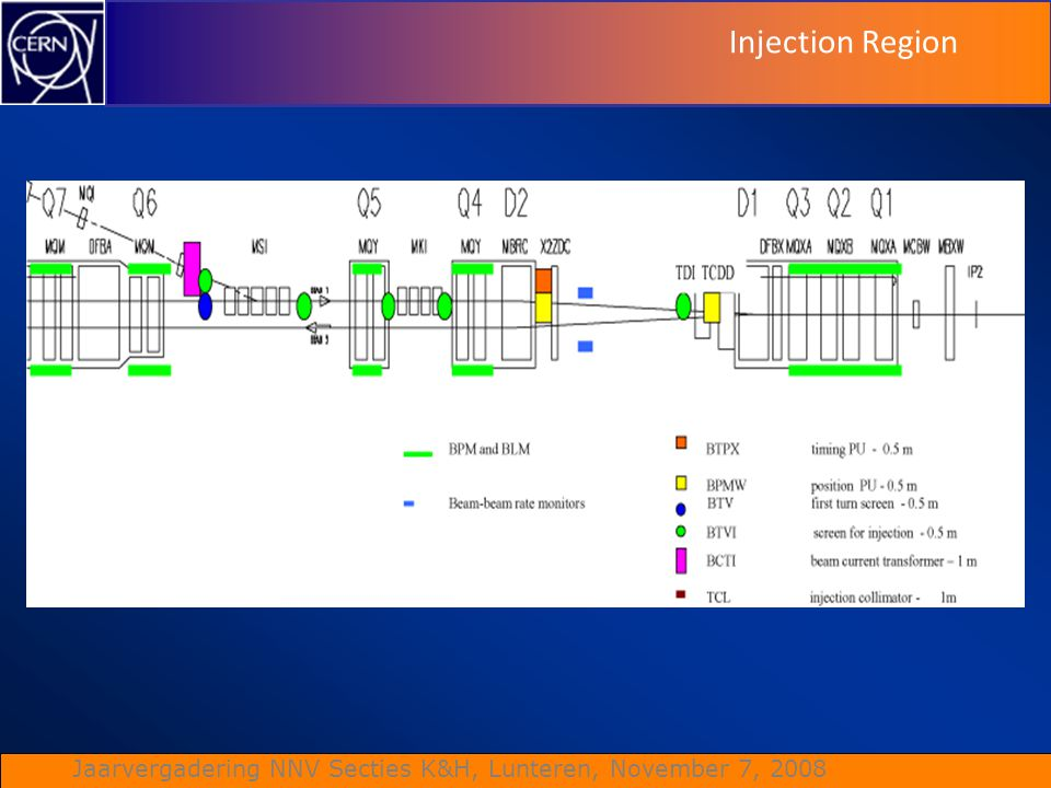 Injection Region