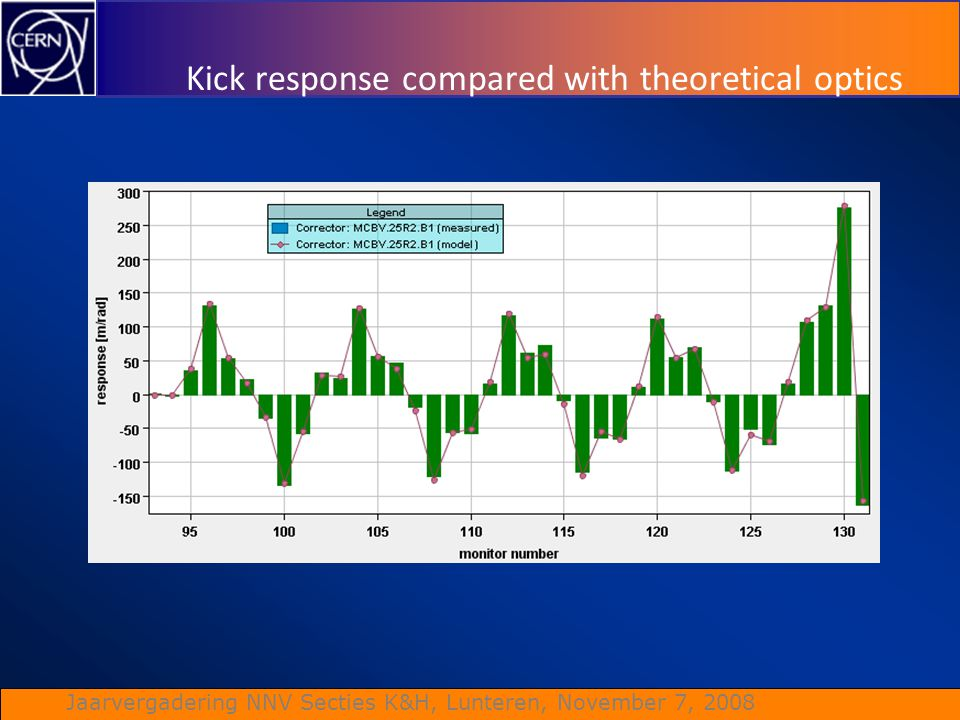 Kick response compared with theoretical optics