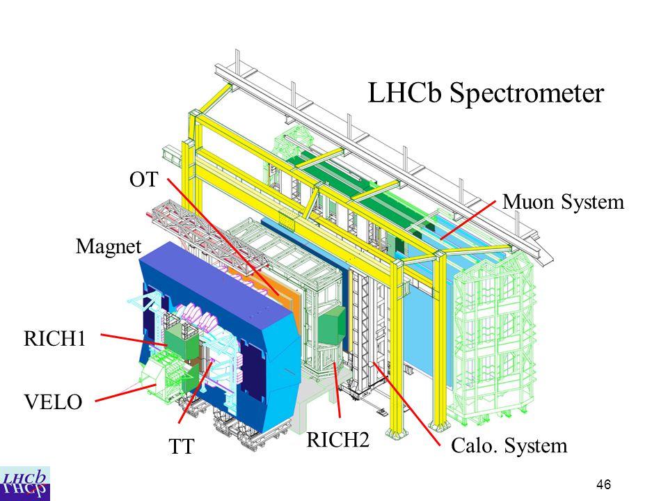LHCb Spectrometer OT Muon System Magnet RICH1 VELO RICH2 TT