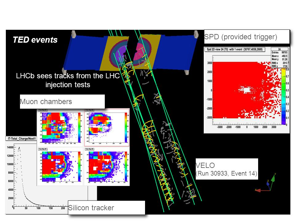LHCb sees tracks from the LHC injection tests