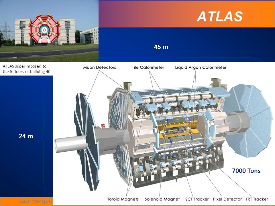 ATLAS 45 m 24 m 7000 Tons Status of ATLAS ATLAS superimposed to