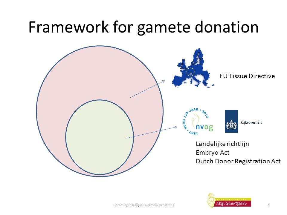 Framework for gamete donation