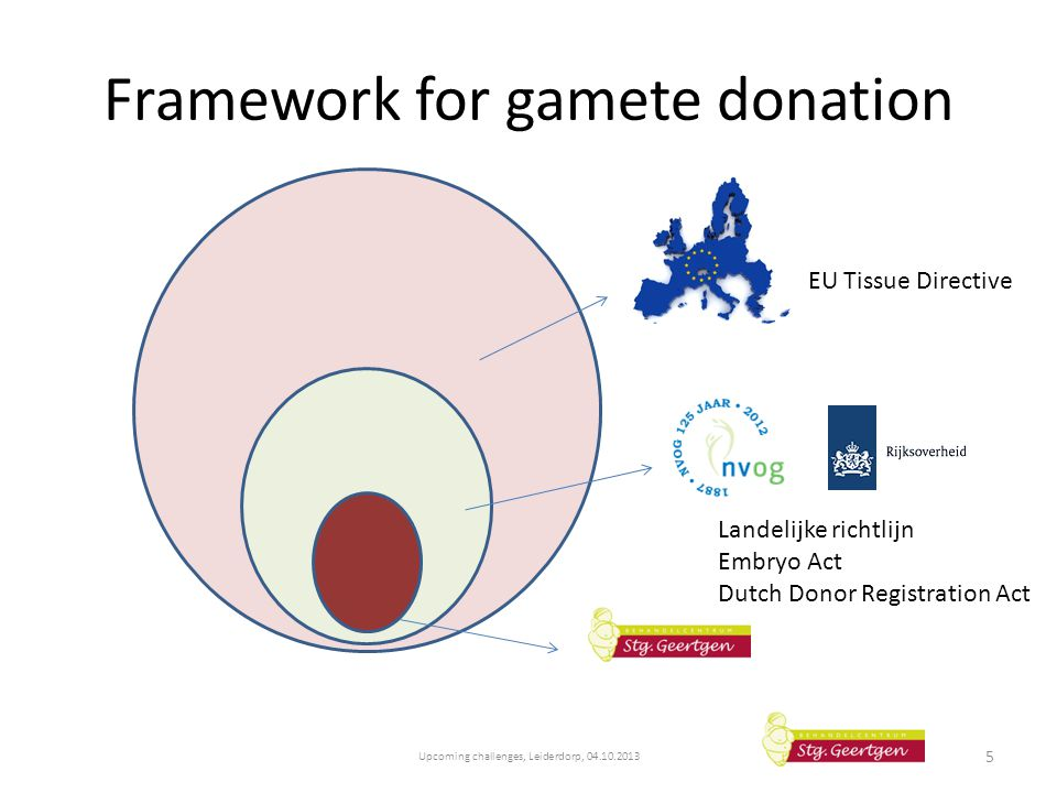 Framework for gamete donation