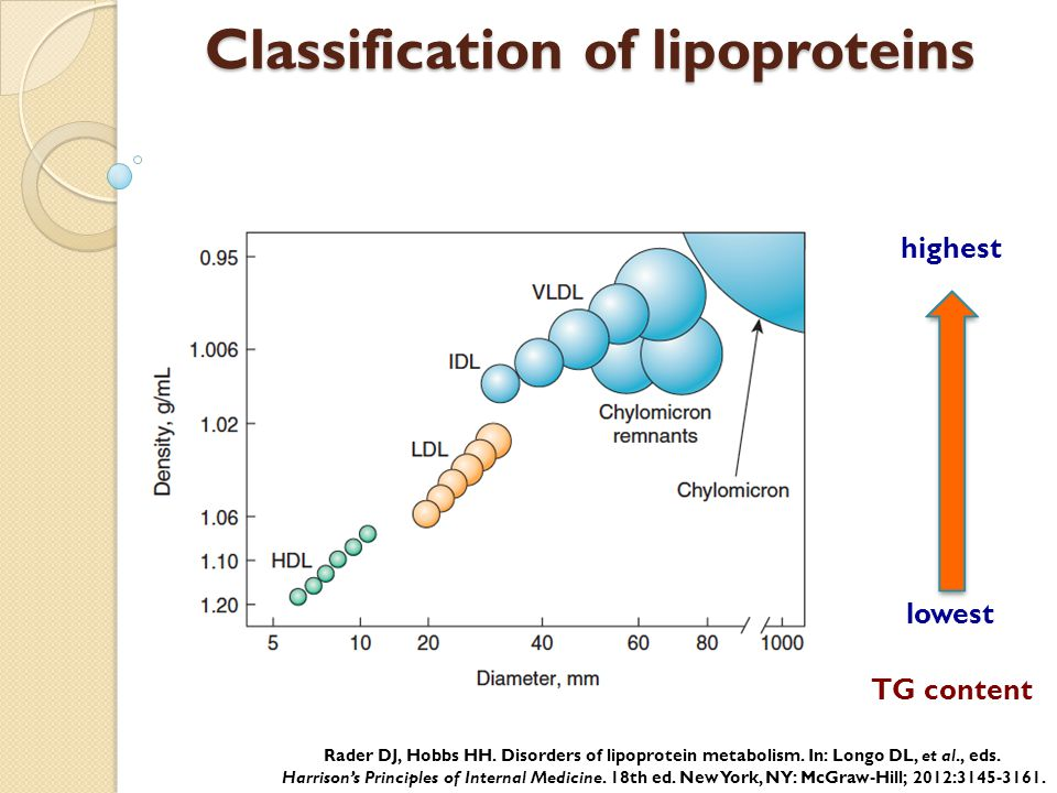 Classification of lipoproteins
