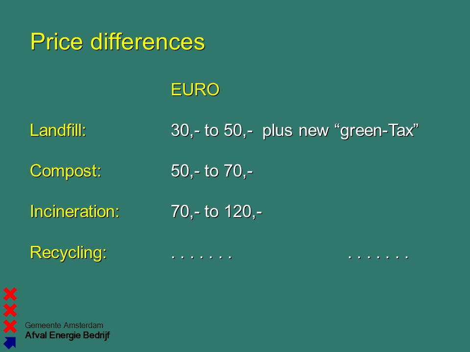 Price differences EURO Landfill: 30,- to 50,- plus new green-Tax