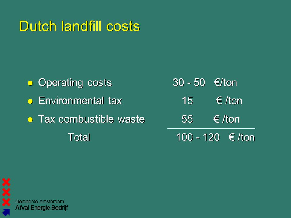 Dutch landfill costs Operating costs €/ton