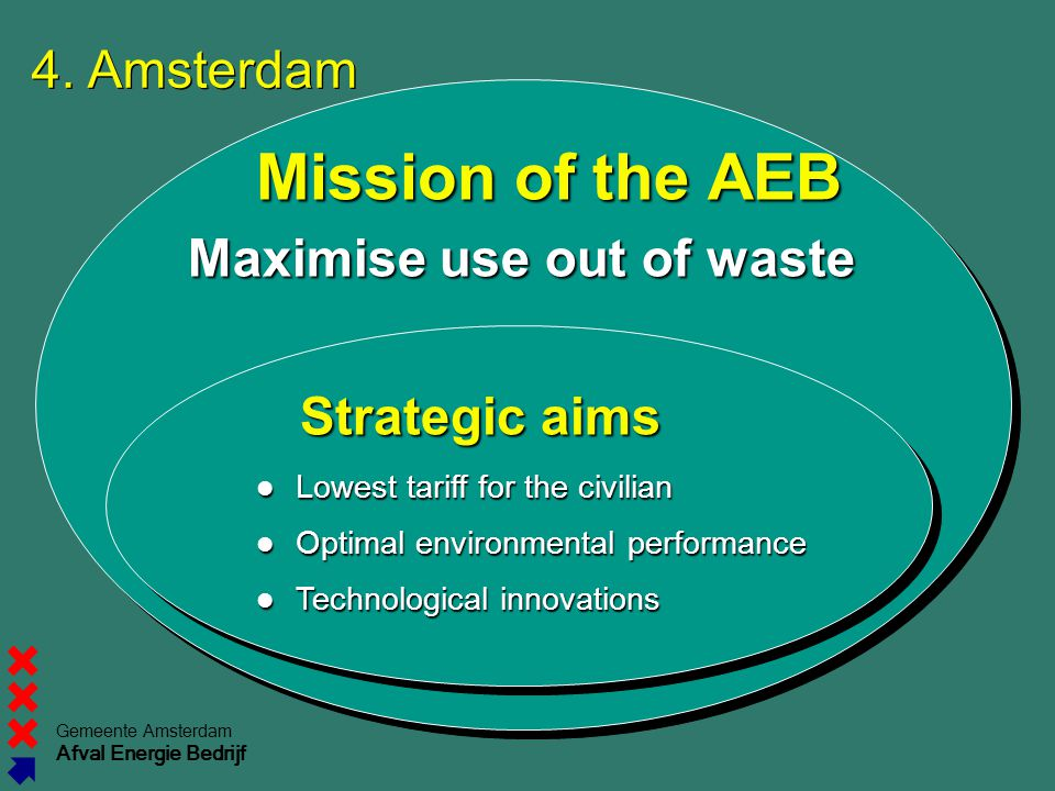 Maximise use out of waste