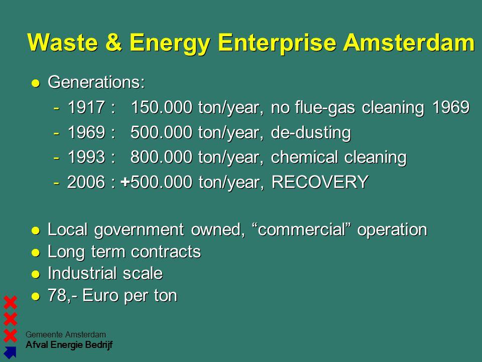 Waste & Energy Enterprise Amsterdam