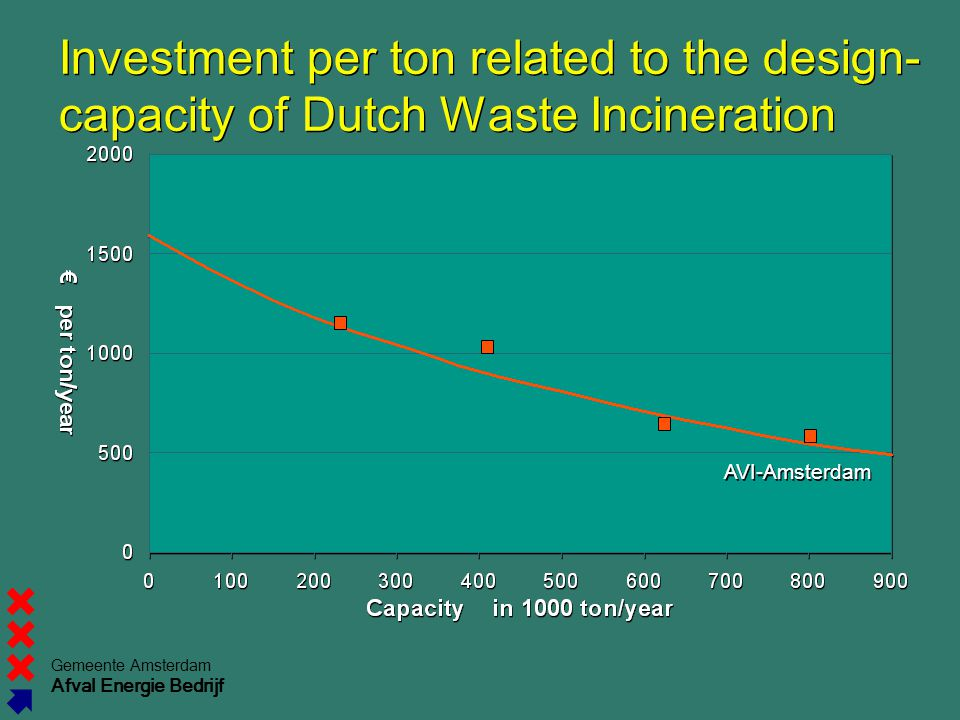 Investment per ton related to the design- capacity of Dutch Waste Incineration