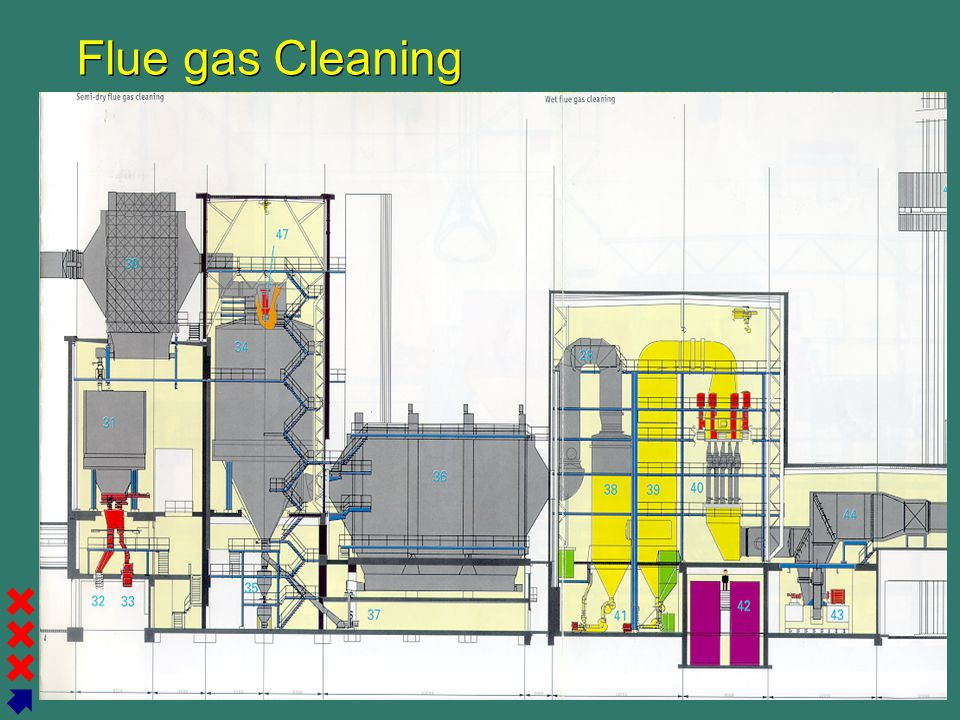Flue gas Cleaning 16