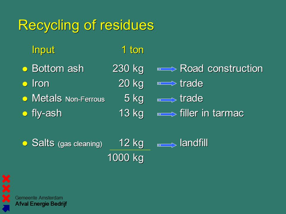 Recycling of residues Input 1 ton Bottom ash 230 kg Road construction