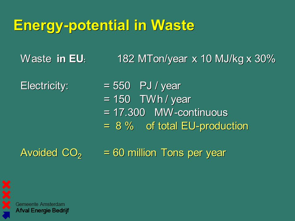 Energy-potential in Waste