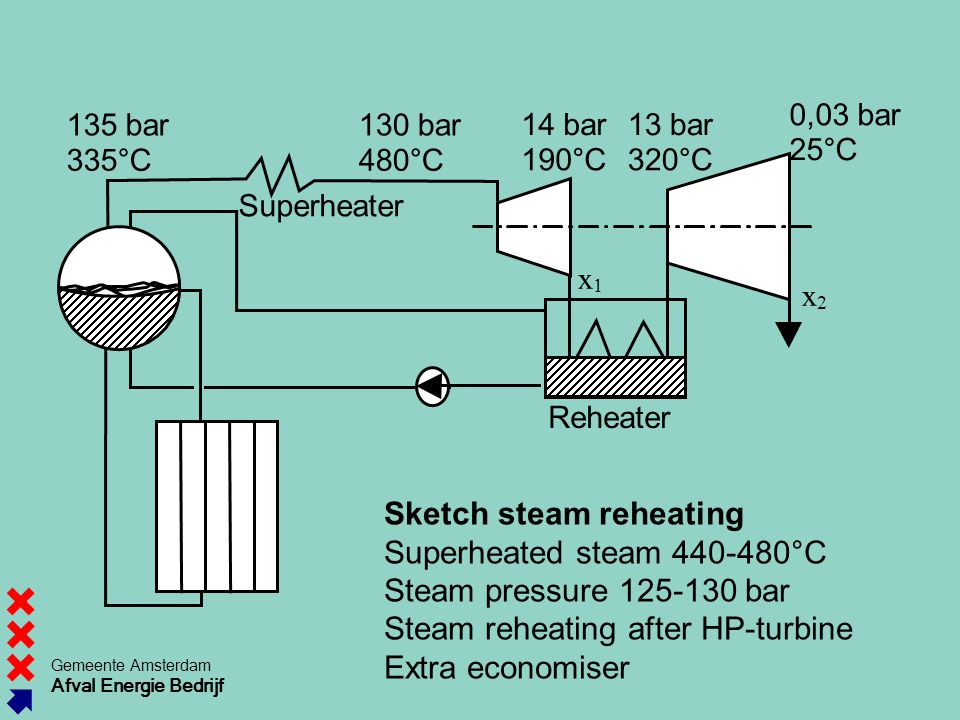 135 bar 335°C. 130 bar. 480°C. 14 bar. 190°C. 13 bar. 320°C. x Superheater. 0,03 bar.