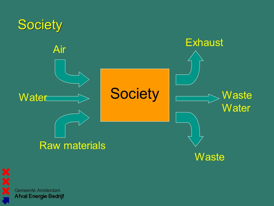 Society Society Exhaust Air Waste Water Water Raw materials Waste