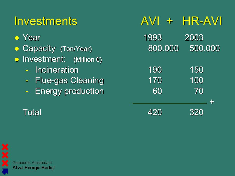 Investments AVI + HR-AVI