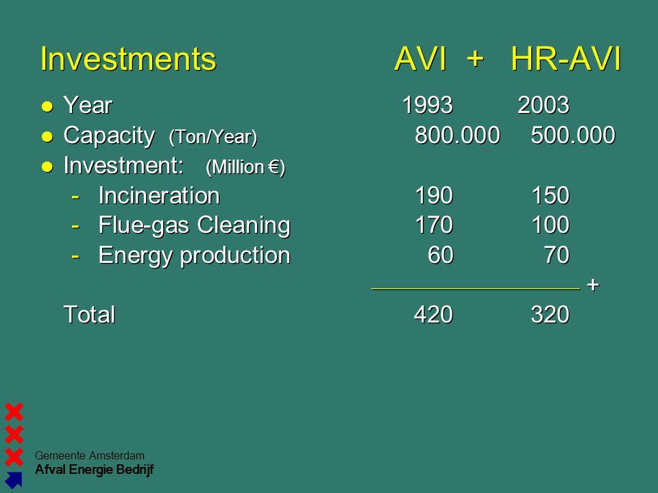 Investments AVI + HR-AVI