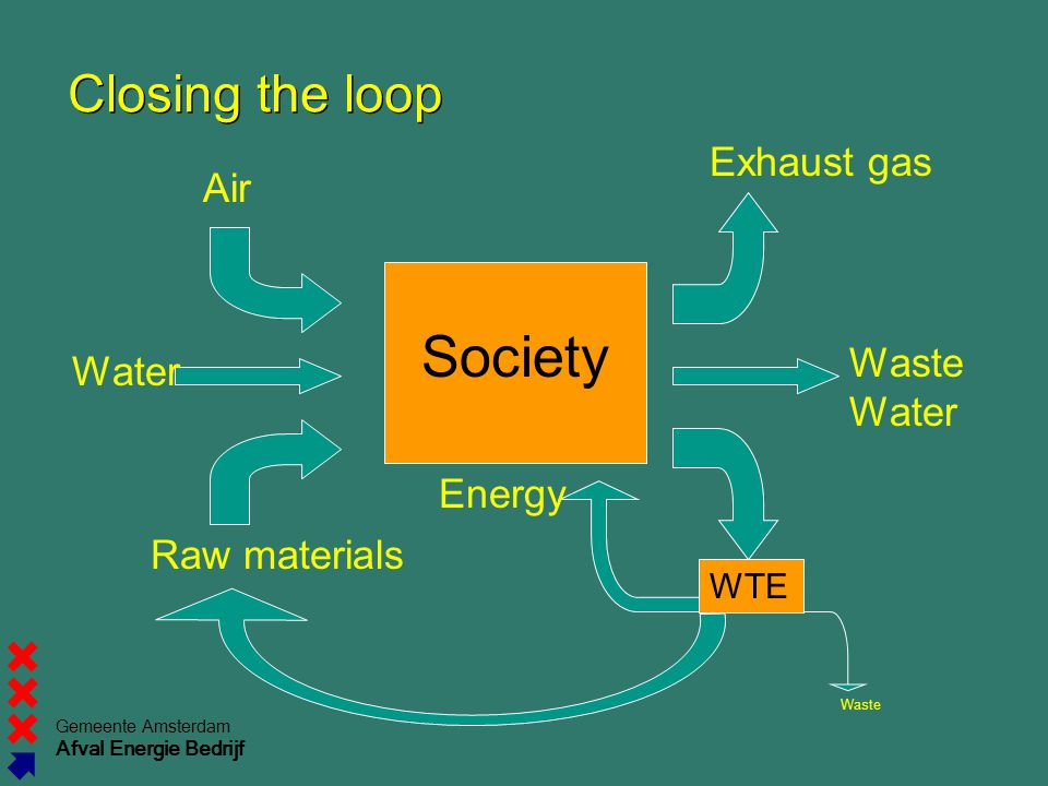 Society Closing the loop Exhaust gas Air Waste Water Water Energy