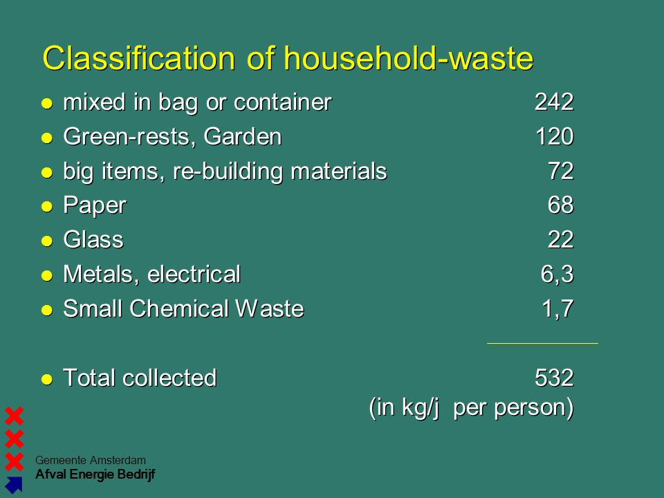 Classification of household-waste