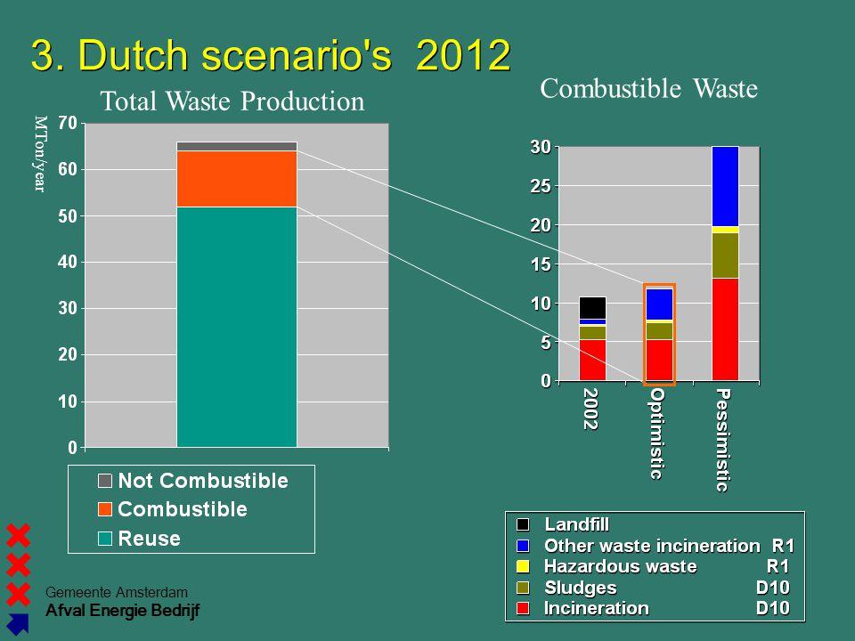 3. Dutch scenario s 2012 Combustible Waste Total Waste Production