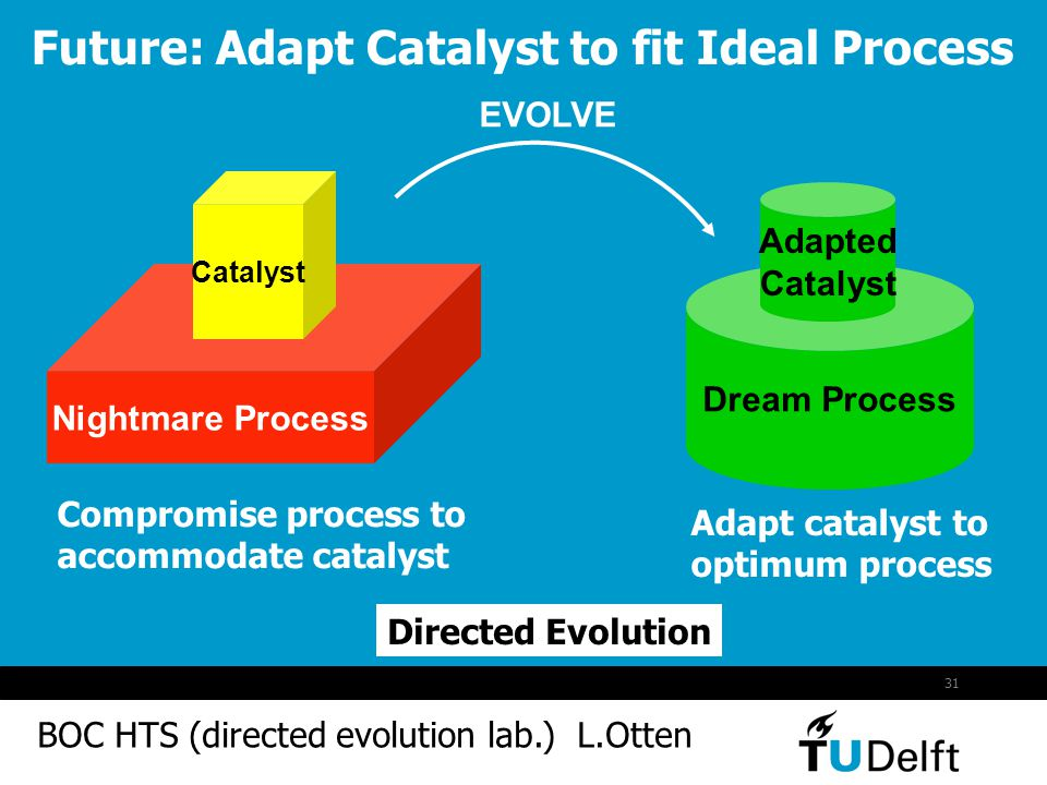 Future: Adapt Catalyst to fit Ideal Process