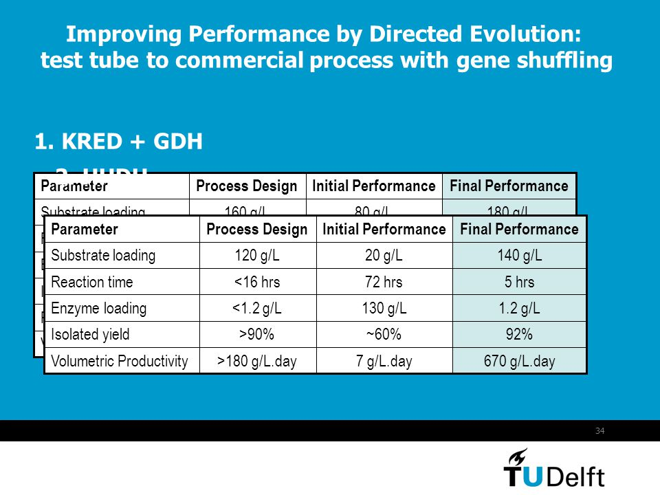 Improving Performance by Directed Evolution: