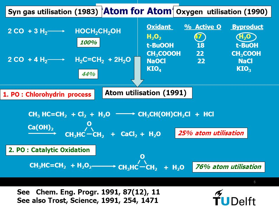 Atom for Atom Syn gas utilisation (1983) 2 CO + 3 H2 HOCH2CH2OH
