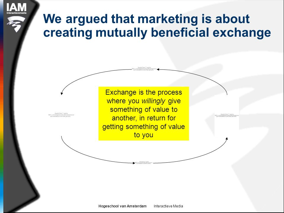We argued that marketing is about creating mutually beneficial exchange