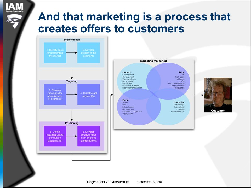 And that marketing is a process that creates offers to customers