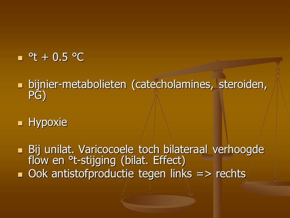 °t + 0.5 °C bijnier-metabolieten (catecholamines, steroiden, PG) Hypoxie.