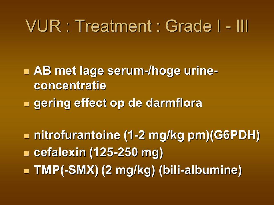 VUR : Treatment : Grade I - III