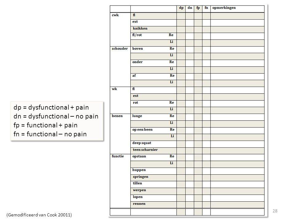 dp = dysfunctional + pain dn = dysfunctional – no pain
