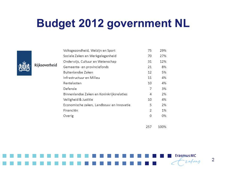 Budget 2012 government NL Volksgezondheid, Welzijn en Sport 75 29%