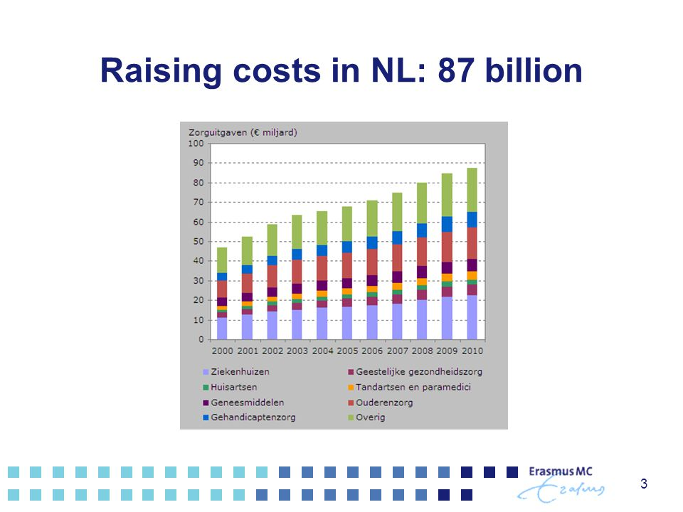 Raising costs in NL: 87 billion