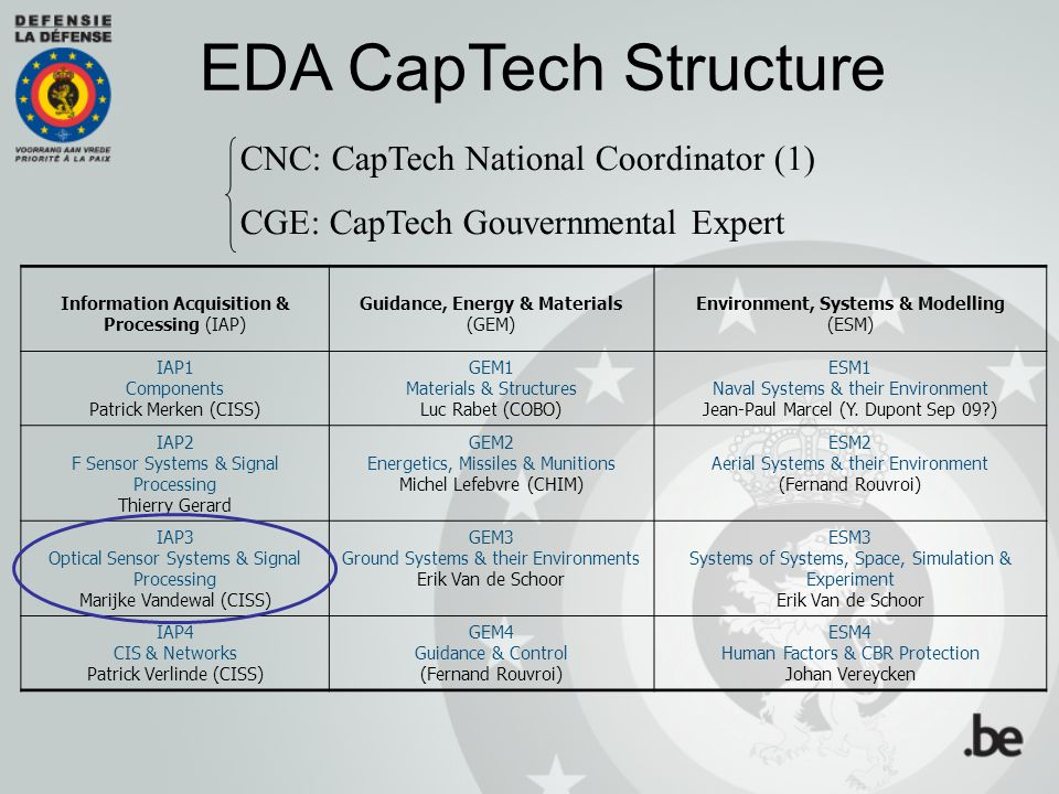 EDA CapTech Structure CNC: CapTech National Coordinator (1)