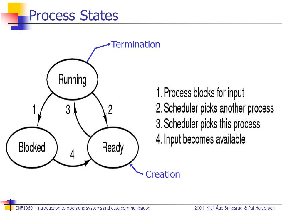 Process States Termination Creation