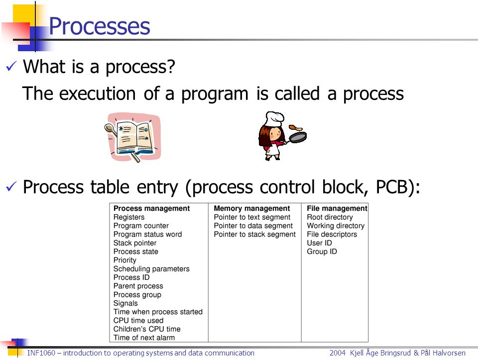 Processes What is a process